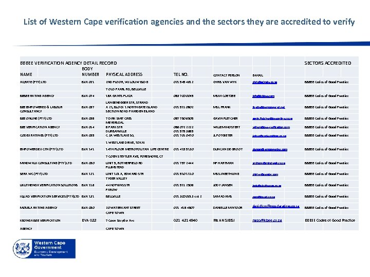 List of Western Cape verification agencies and the sectors they are accredited to verify
