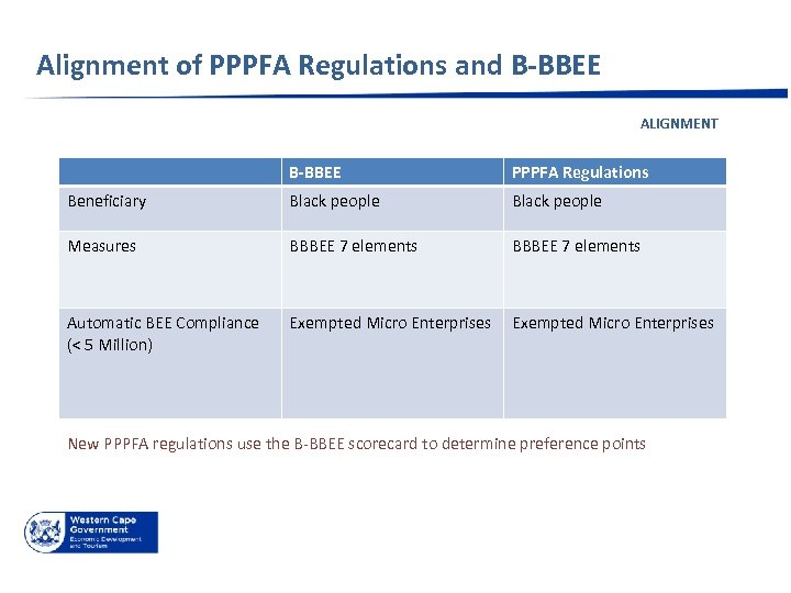 Alignment of PPPFA Regulations and B-BBEE ALIGNMENT B-BBEE PPPFA Regulations Beneficiary Black people Measures
