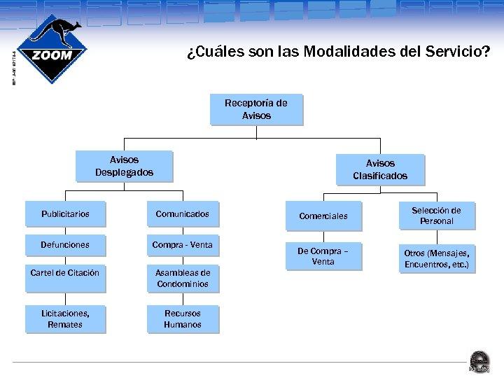 ¿Cuáles son las Modalidades del Servicio? Receptoría de Avisos Desplegados Avisos Clasificados Publicitarios Comunicados