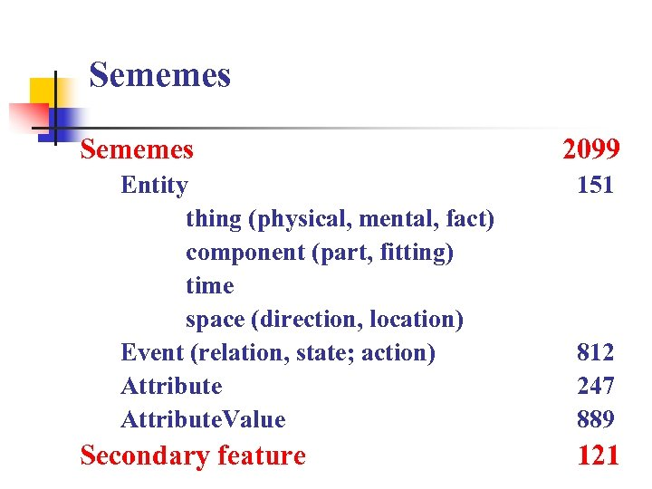Sememes Entity thing (physical, mental, fact) component (part, fitting) time space (direction, location) Event