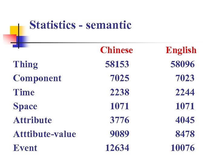 Statistics - semantic Thing Component Time Space Attribute Atttibute-value Event Chinese 58153 7025 2238