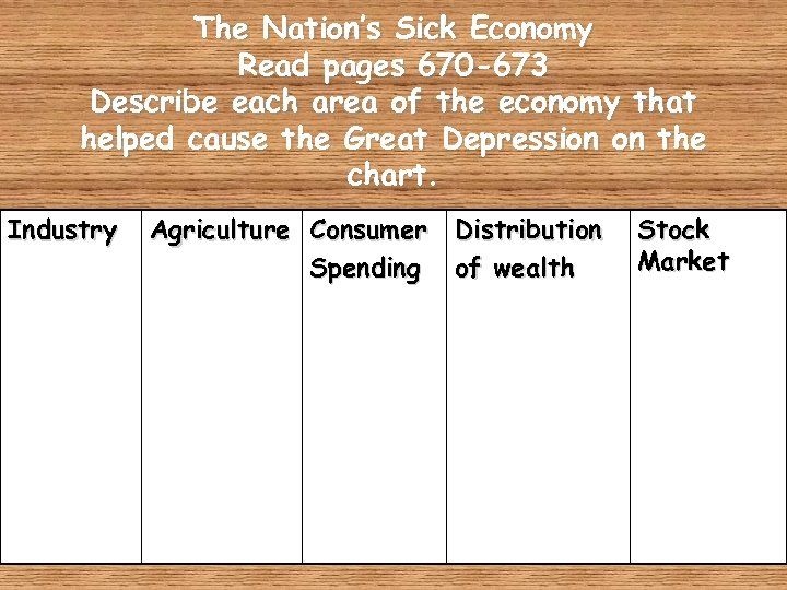 The Nation's Sick Economy Read pages 670 -673 Describe each area of the economy
