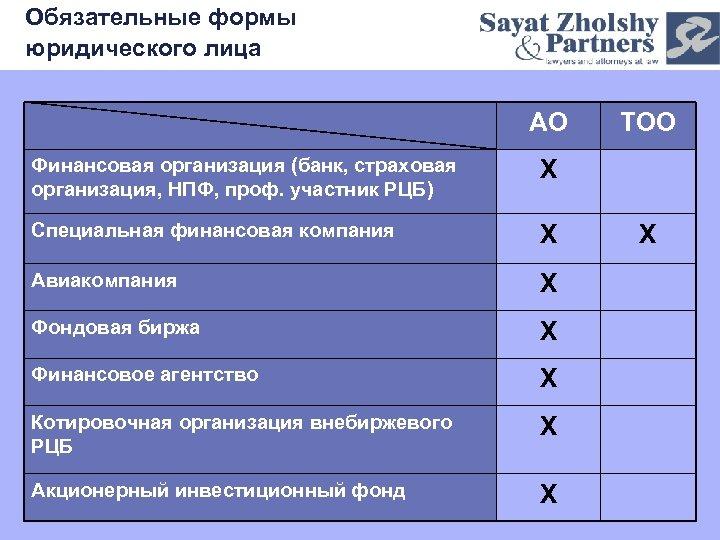 Обязательные формы юридического лица АО Финансовая организация (банк, страховая организация, НПФ, проф. участник РЦБ)