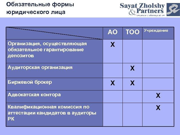 Обязательные формы юридического лица АО Организация, осуществляющая обязательное гарантирование депозитов Учреждение Х Аудиторская организация