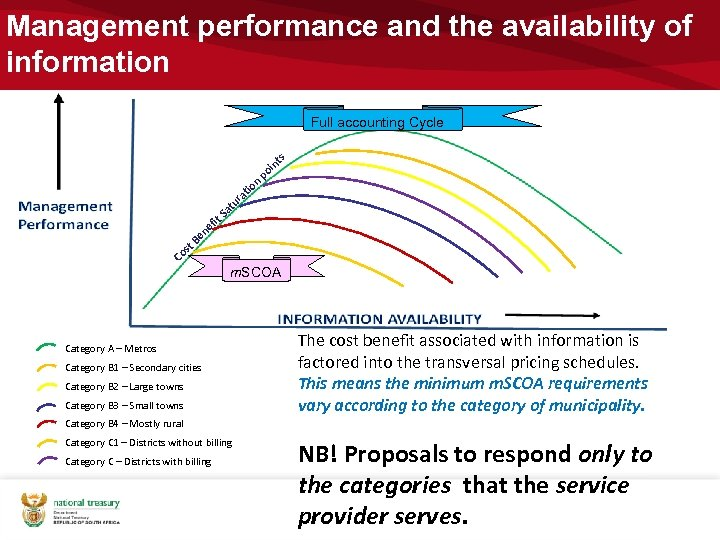 Management performance and the availability of information Full accounting Cycle s nt n tio