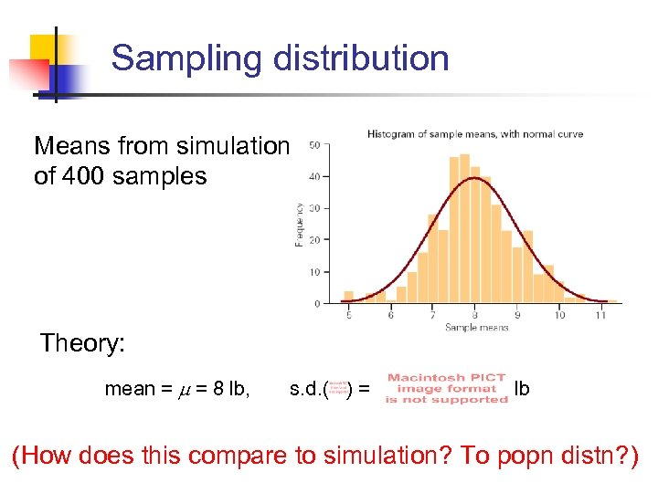 Sampling distribution Means from simulation of 400 samples Theory: mean = = 8 lb,