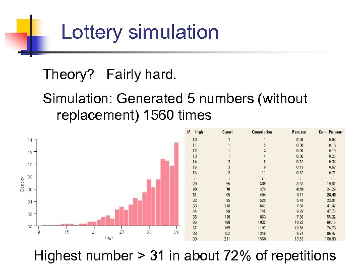 Lottery simulation Theory? Fairly hard. Simulation: Generated 5 numbers (without replacement) 1560 times Highest