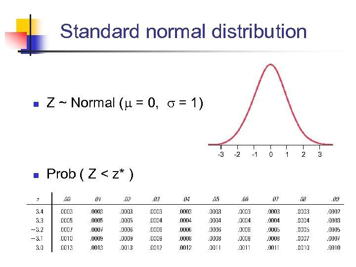 Standard normal distribution n Z ~ Normal ( = 0, = 1) -3 n