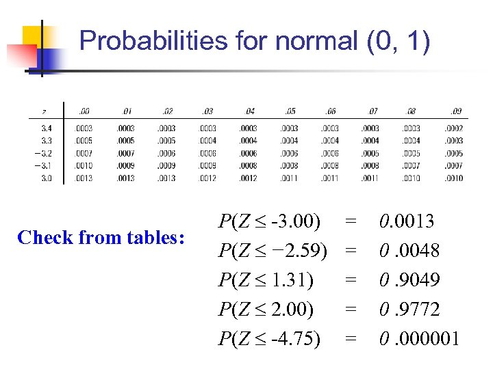 Probabilities for normal (0, 1) Check from tables: P(Z -3. 00) P(Z − 2.
