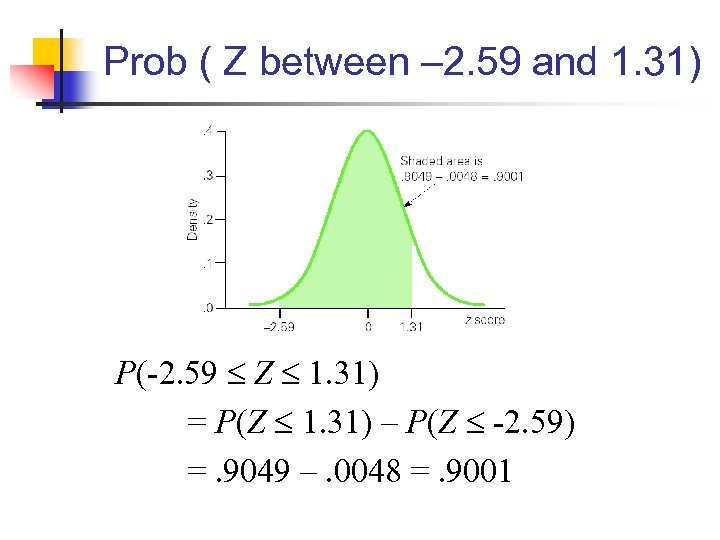 Prob ( Z between – 2. 59 and 1. 31) P(-2. 59 Z 1.