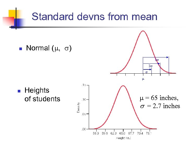 Standard devns from mean n Normal ( , ) n Heights of students =
