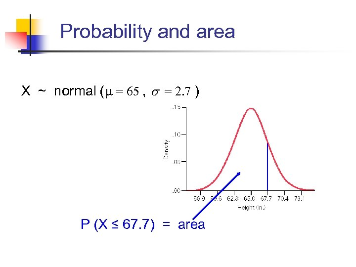 Probability and area X ~ normal ( = 65 , s = 2. 7