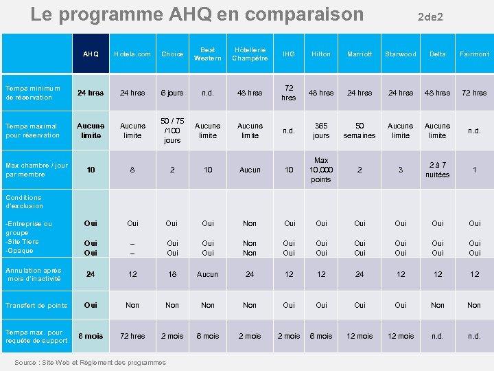 Le programme AHQ en comparaison 2 de 2 AHQ Temps minimum de réservation Temps