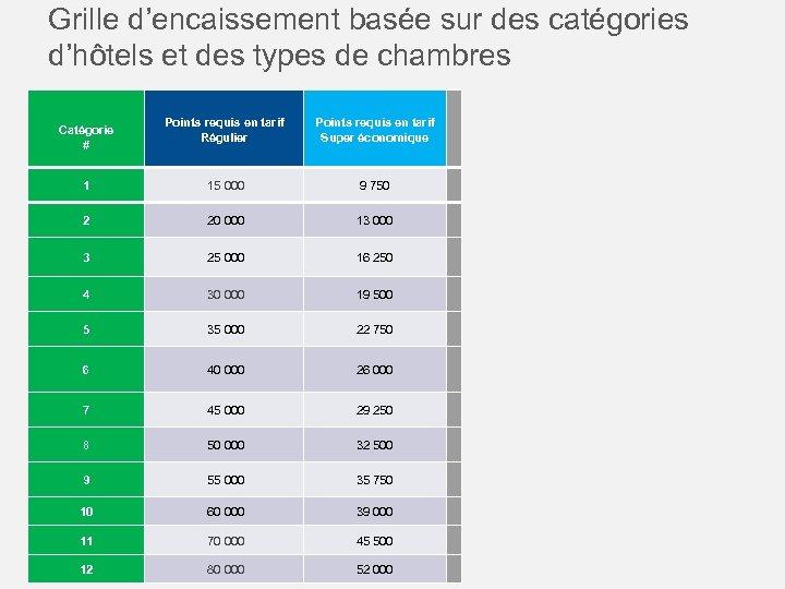 Grille d'encaissement basée sur des catégories d'hôtels et des types de chambres Catégorie #