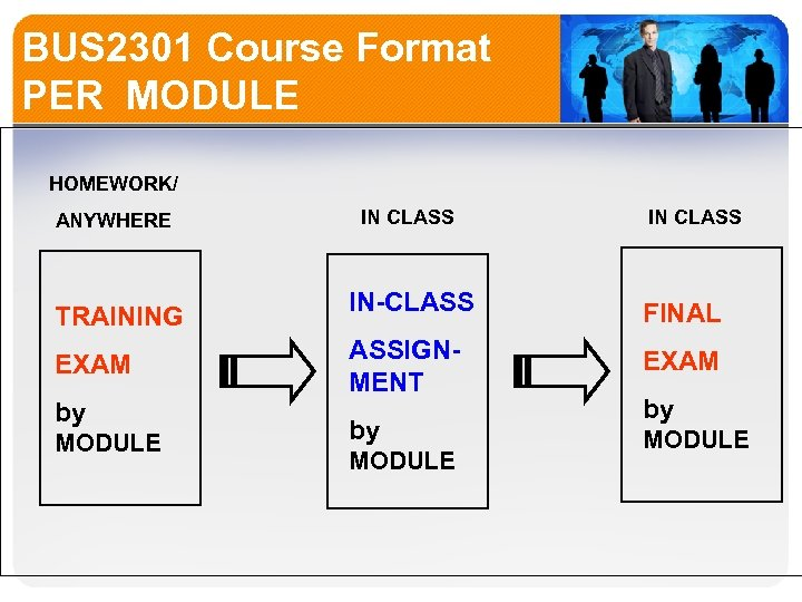 BUS 2301 Course Format PER MODULE HOMEWORK/ ANYWHERE TRAINING EXAM by MODULE IN CLASS