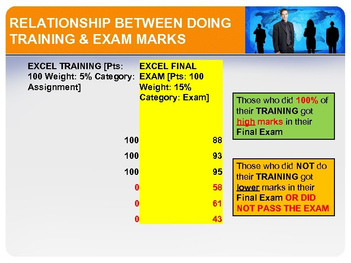 RELATIONSHIP BETWEEN DOING TRAINING & EXAM MARKS EXCEL TRAINING [Pts: EXCEL FINAL 100 Weight: