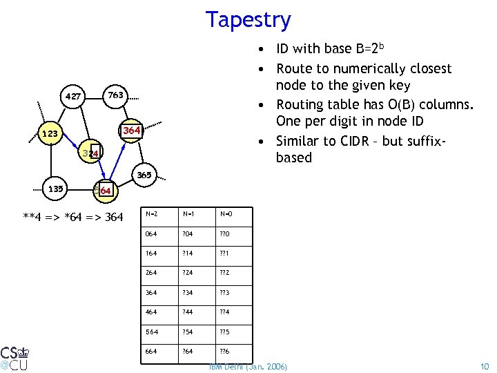 Tapestry • ID with base B=2 b • Route to numerically closest node to