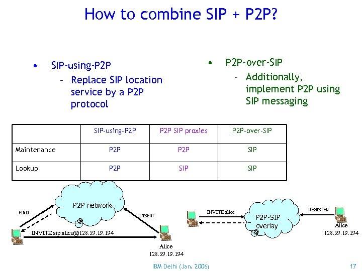 How to combine SIP + P 2 P? • • SIP-using-P 2 P –