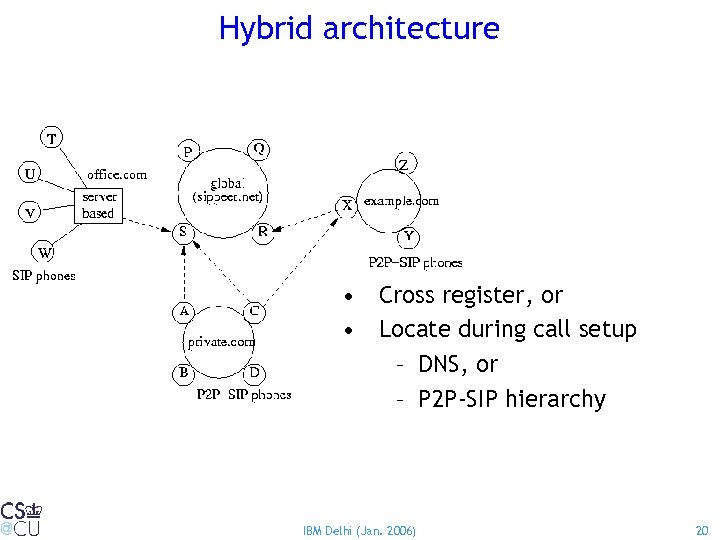 Hybrid architecture • Cross register, or • Locate during call setup – DNS, or