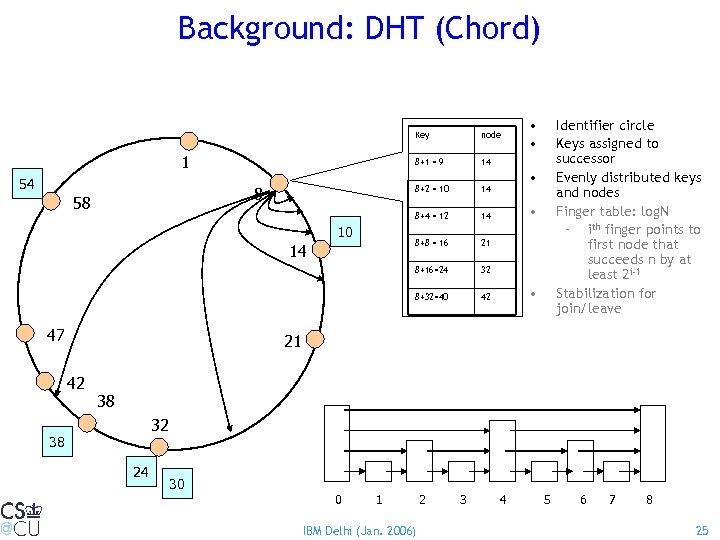 Background: DHT (Chord) Key 8+1 = 9 47 32 8+32=40 14 42 Identifier circle