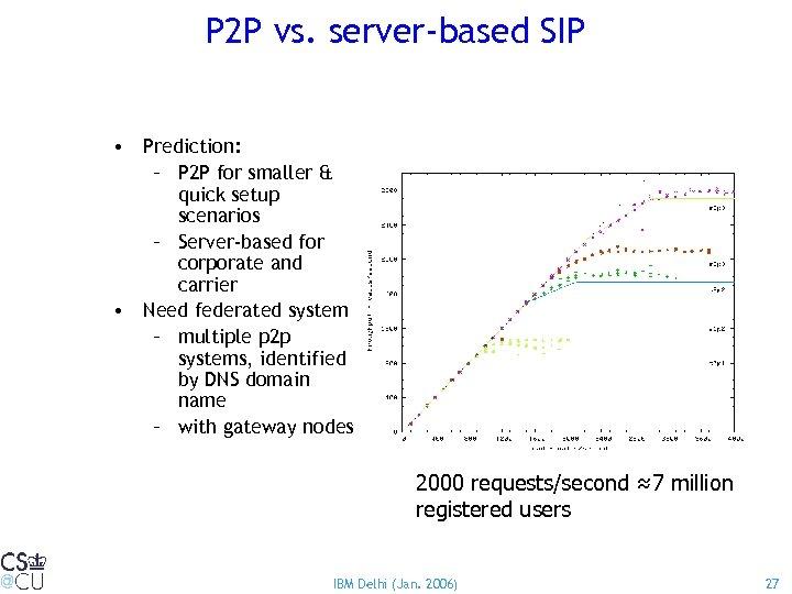 P 2 P vs. server-based SIP • Prediction: – P 2 P for smaller