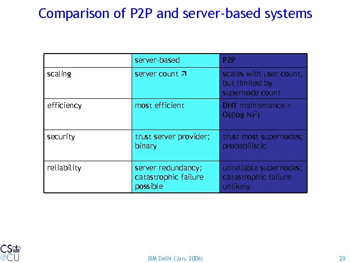 Comparison of P 2 P and server-based systems server-based P 2 P scaling server