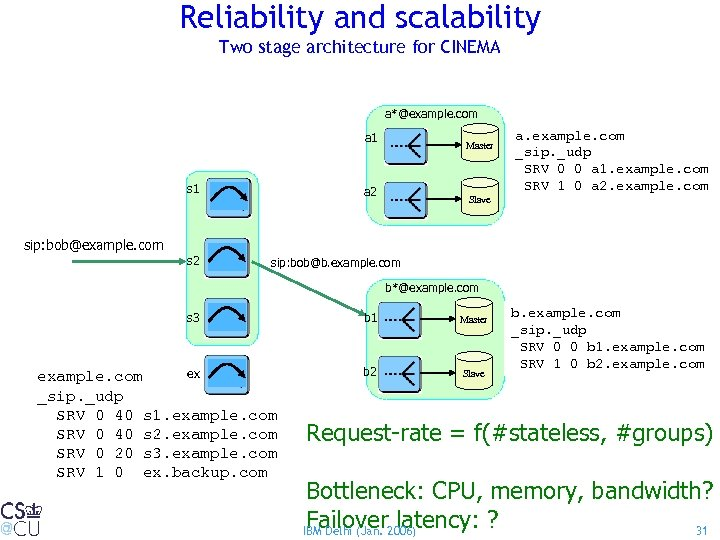 Reliability and scalability Two stage architecture for CINEMA a*@example. com a 1 s 1