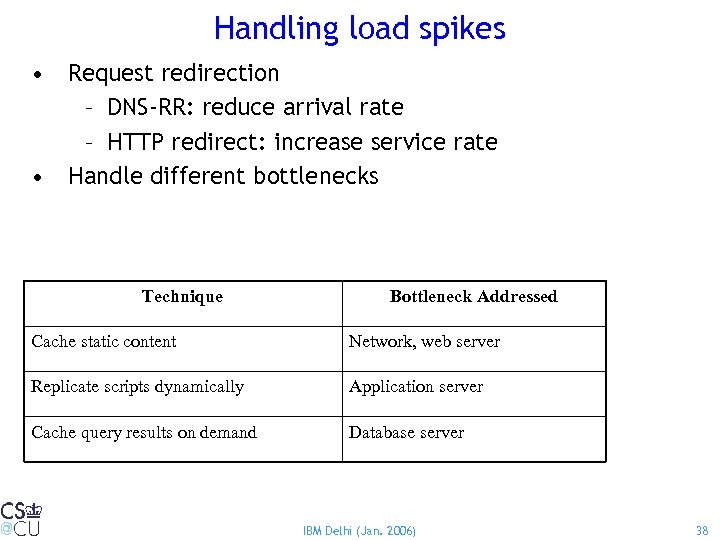 Handling load spikes • Request redirection – DNS-RR: reduce arrival rate – HTTP redirect: