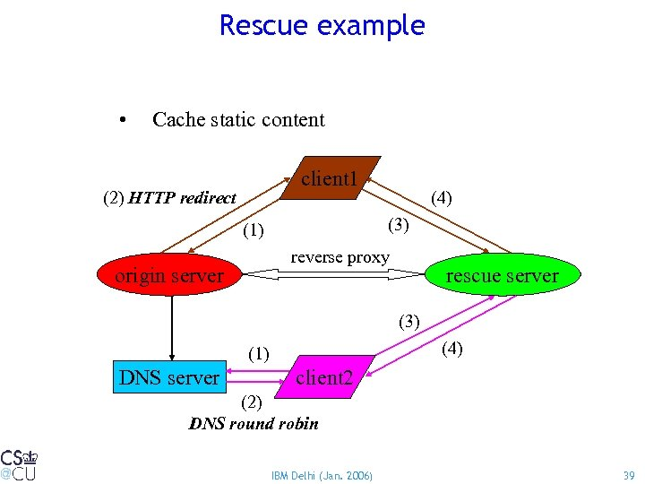 Rescue example • Cache static content client 1 (2) HTTP redirect (4) (3) (1)