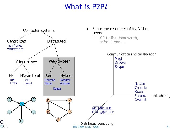 What is P 2 P? • Computer systems Centralized Distributed mainframes workstations Client-server Flat