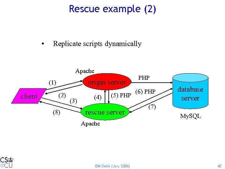 Rescue example (2) • Replicate scripts dynamically Apache origin server (1) client (2) (8)