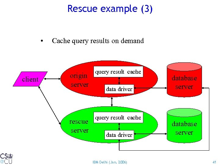 Rescue example (3) • client Cache query results on demand origin server query result