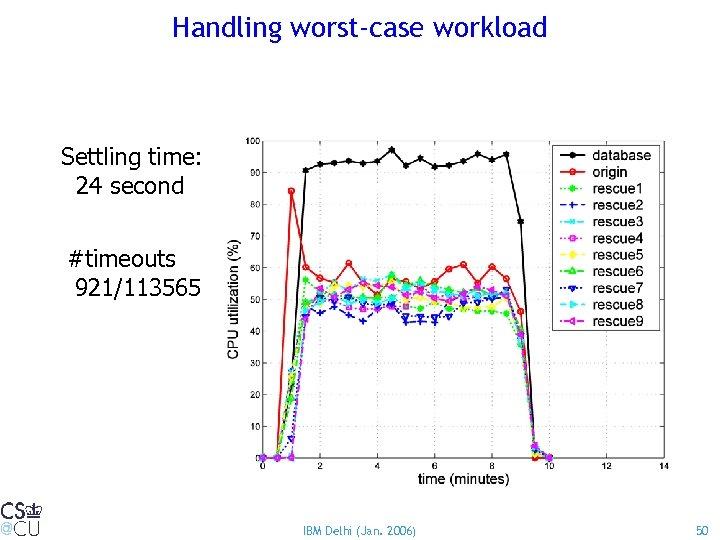 Handling worst-case workload Settling time: 24 second #timeouts 921/113565 IBM Delhi (Jan. 2006) 50