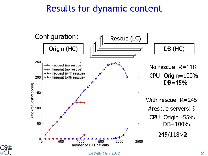 Results for dynamic content Configuration: Origin (HC) Rescue(LC) Rescue(LC) Rescue (LC) DB (HC) No
