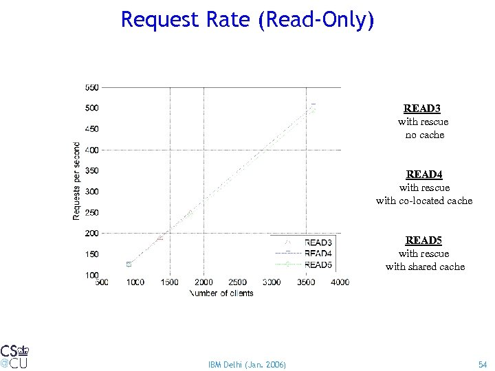 Request Rate (Read-Only) READ 3 with rescue no cache READ 4 with rescue with