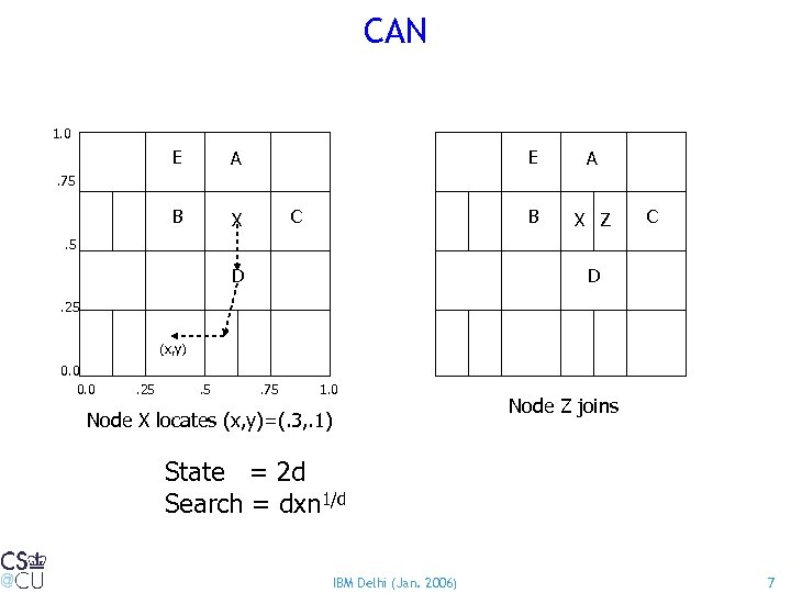 CAN 1. 0 E A B E X A B X Z . 75