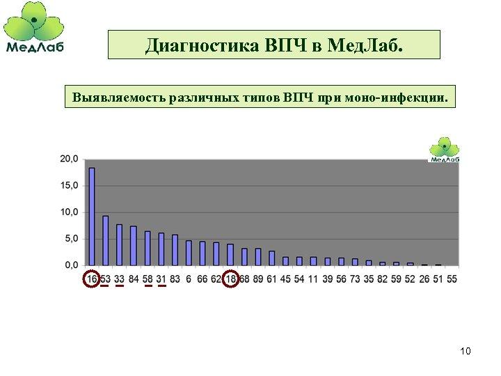 Диагностика ВПЧ в Мед. Лаб. Выявляемость различных типов ВПЧ при моно-инфекции. 10