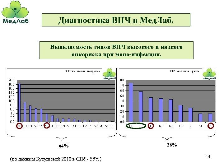 Диагностика ВПЧ в Мед. Лаб. Выявляемость типов ВПЧ высокого и низкого онкориска при моно-инфекции.