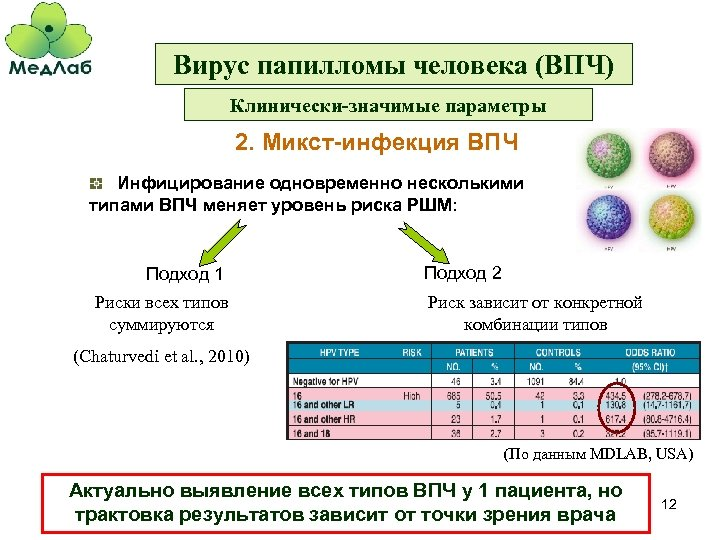 Вирус папилломы человека (ВПЧ) Клинически-значимые параметры 2. Микст-инфекция ВПЧ Инфицирование одновременно несколькими типами ВПЧ