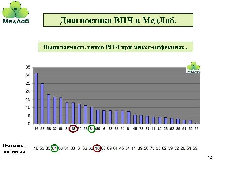 Диагностика ВПЧ в Мед. Лаб. Выявляемость типов ВПЧ при микст-инфекциях. При моноинфекции 14