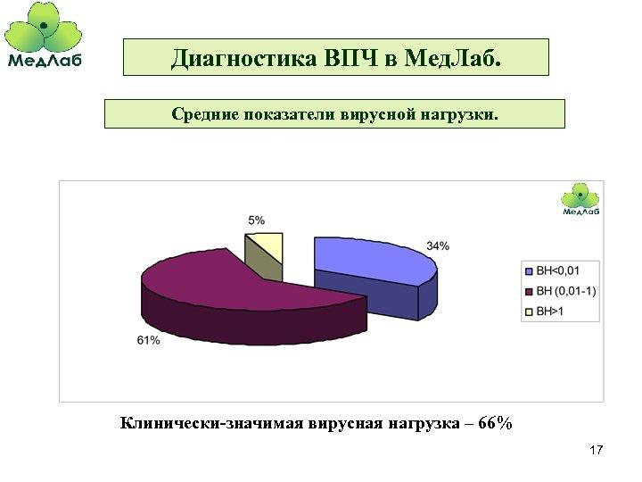 Диагностика ВПЧ в Мед. Лаб. Средние показатели вирусной нагрузки. Клинически-значимая вирусная нагрузка – 66%