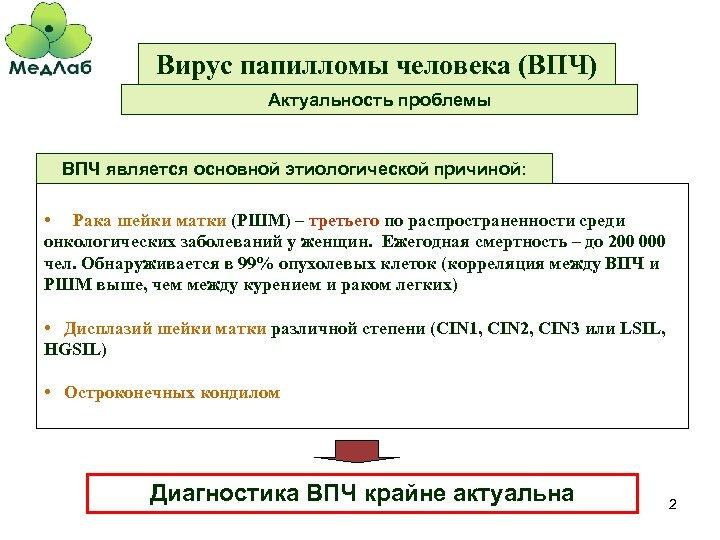 Вирус папилломы человека (ВПЧ) Актуальность проблемы ВПЧ является основной этиологической причиной: • Рака шейки