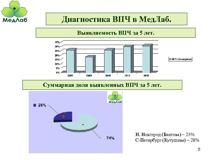 Диагностика ВПЧ в Мед. Лаб. Выявляемость ВПЧ за 5 лет. Суммарная доля выявленных ВПЧ
