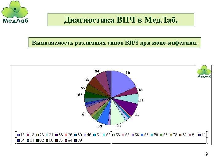Диагностика ВПЧ в Мед. Лаб. Выявляемость различных типов ВПЧ при моно-инфекции. 84 16 83