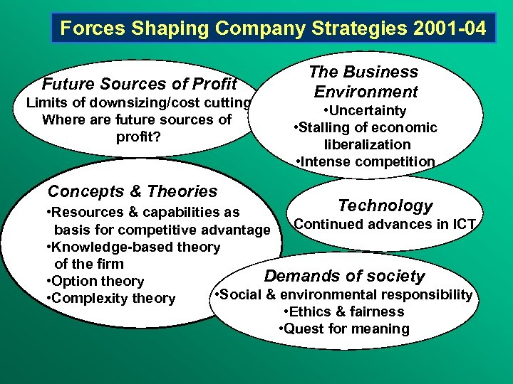 Forces Shaping Company Strategies 2001 -04 Future Sources of Profit Limits of downsizing/cost cutting