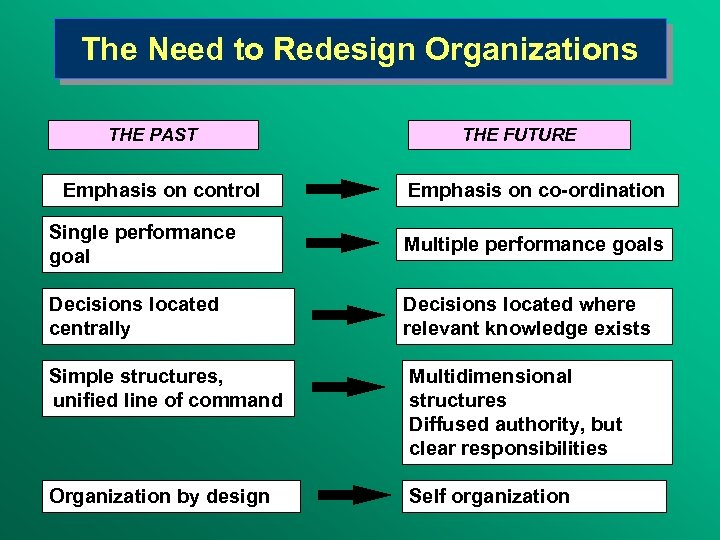 The Need to Redesign Organizations THE PAST Emphasis on control THE FUTURE Emphasis on