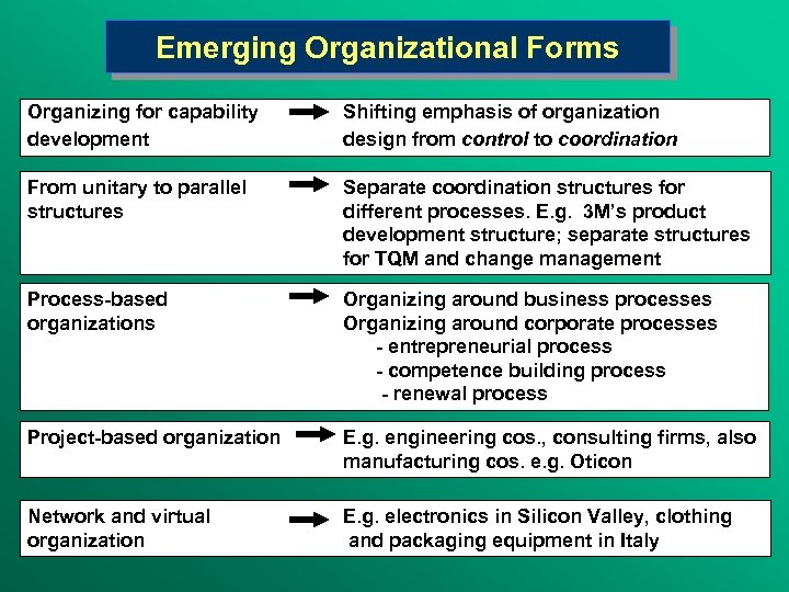 Emerging Organizational Forms Organizing for capability development Shifting emphasis of organization design from control