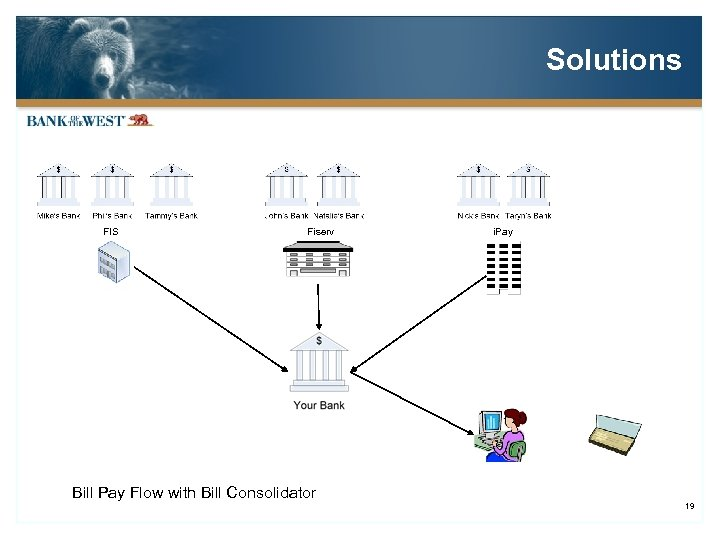Solutions FIS Fiserv i. Pay Bill Pay Flow with Bill Consolidator 19