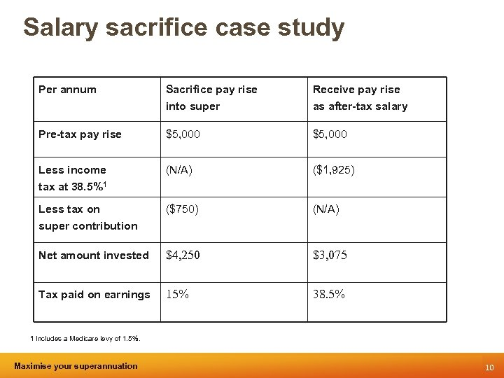 Salary sacrifice case study Per annum Sacrifice pay rise into super Receive pay rise