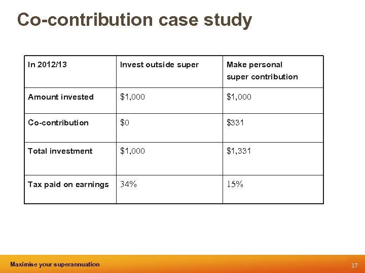 Co-contribution case study In 2012/13 Invest outside super Make personal super contribution Amount invested
